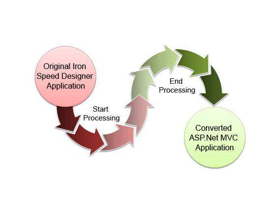 iron-speed-mvc-migration